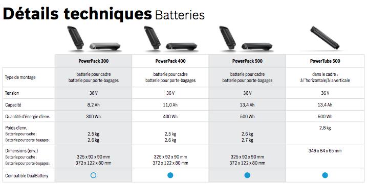 Tout ce que vous devez savoir sur la batterie de votre VAE Bosch
